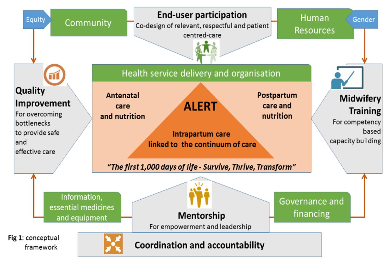 Conceptual framework for ALERT.